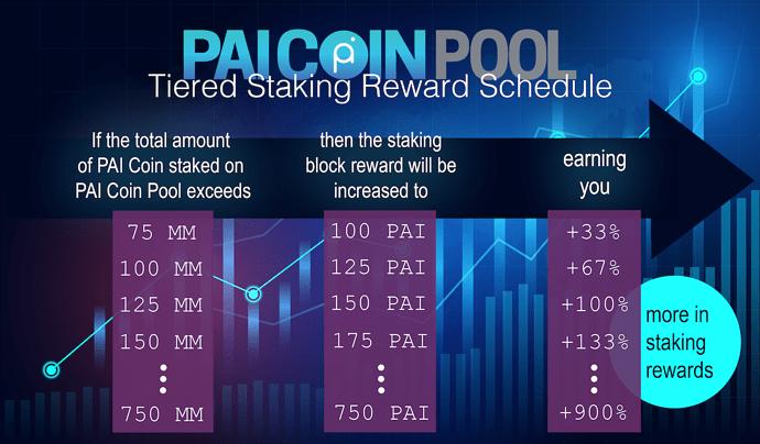 tiered-staking-block-rewards-schedule-resize