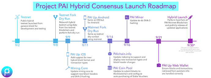 hybrid-launch-timeline