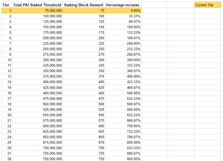 PAI Staking Tiers